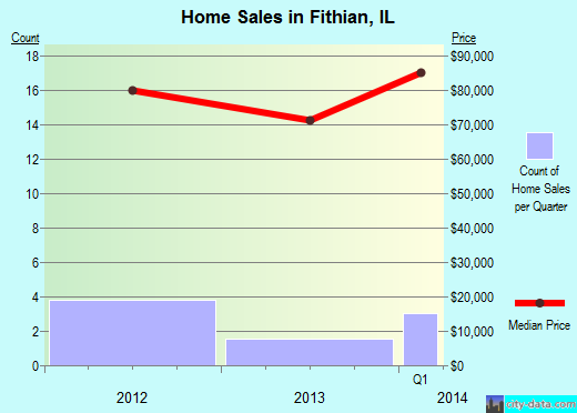 Fithian,IL real estate house value index trend
