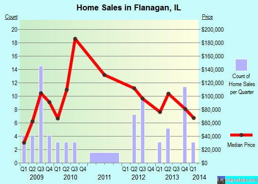 Flanagan,IL real estate house value index trend