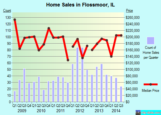 Flossmoor,IL real estate house value index trend