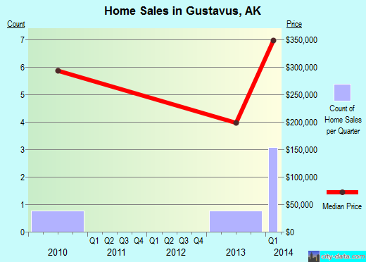 Gustavus,AK real estate house value index trend
