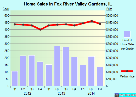 Fox River Valley Gardens,IL real estate house value index trend