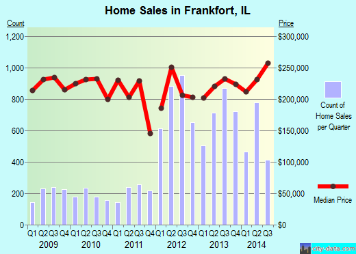 Frankfort,IL real estate house value index trend