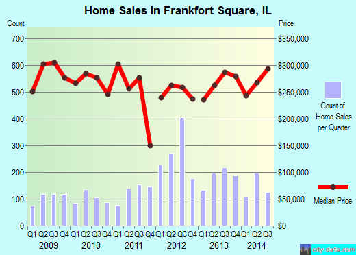 Frankfort Square,IL real estate house value index trend