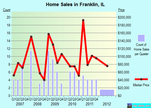 Franklin,IL index of house prices