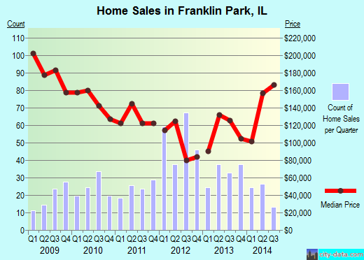 Franklin Park,IL real estate house value index trend