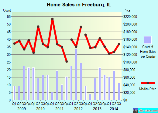 Freeburg,IL real estate house value index trend