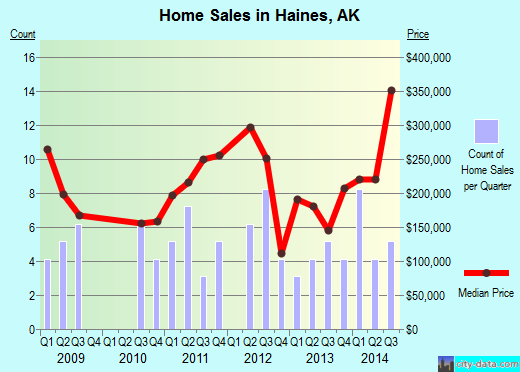 Haines,AK real estate house value index trend