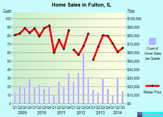 Fulton,IL real estate house value index trend
