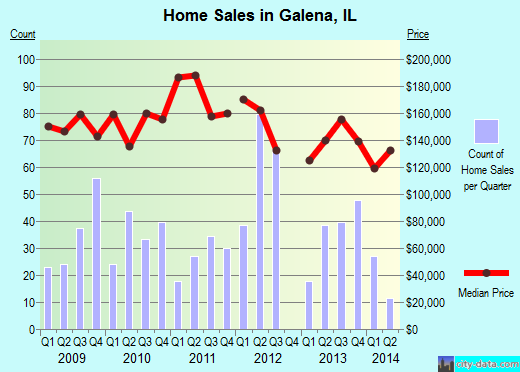 Galena,IL real estate house value index trend