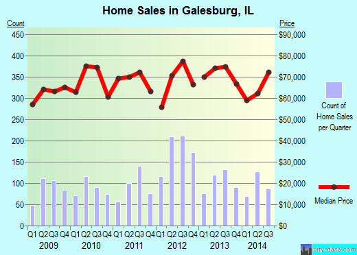 Galesburg,IL real estate house value index trend