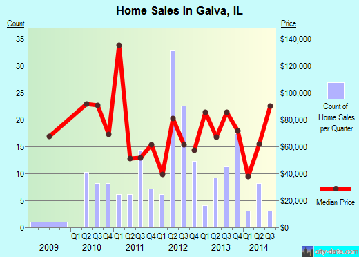 Galva,IL real estate house value index trend