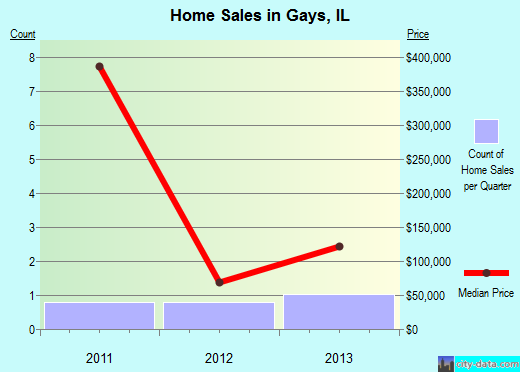 Gays,IL real estate house value index trend