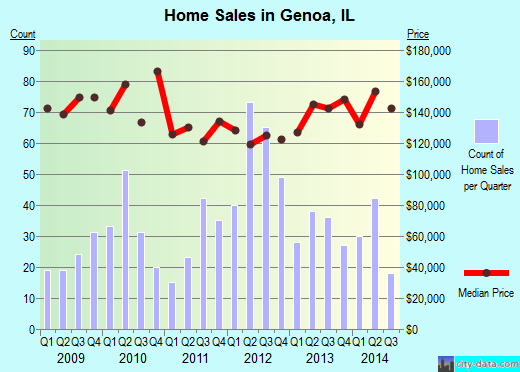 Genoa,IL real estate house value index trend