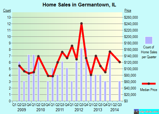Germantown,IL real estate house value index trend