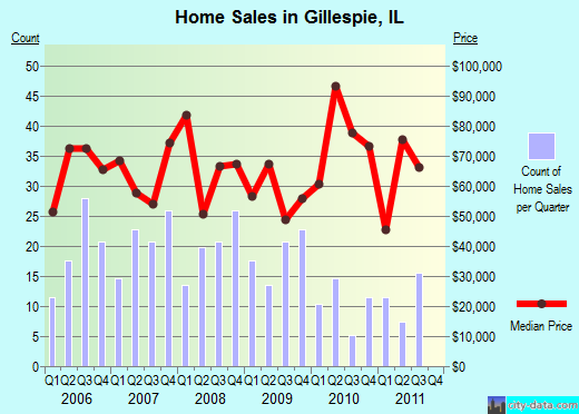 Gillespie,IL real estate house value index trend