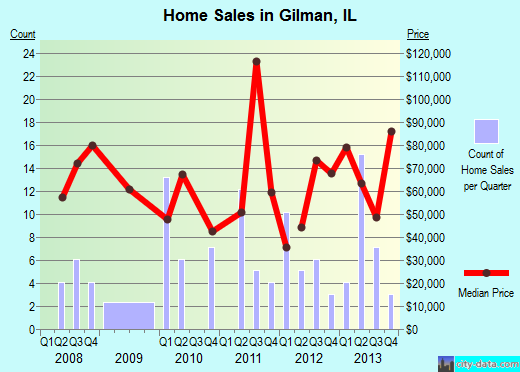 Gilman,IL real estate house value index trend