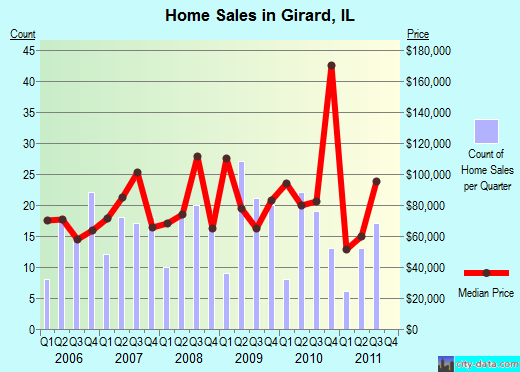 Girard,IL real estate house value index trend