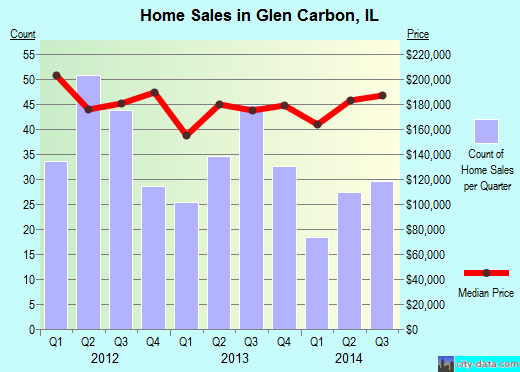 Glen Carbon,IL real estate house value index trend