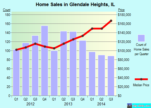 Glendale Heights,IL index of house prices
