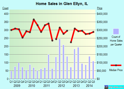 Glen Ellyn,IL real estate house value index trend