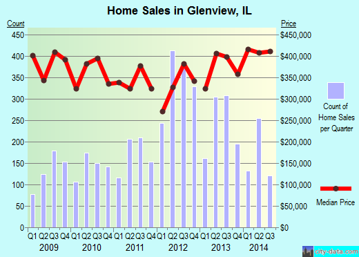 Glenview,IL real estate house value index trend
