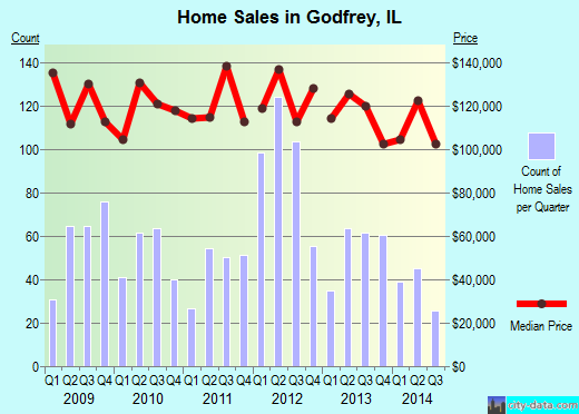 Godfrey,IL real estate house value index trend