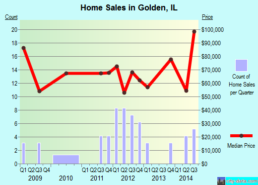 Golden,IL real estate house value index trend