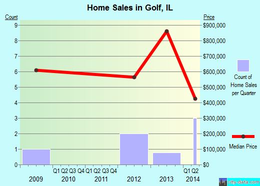 Golf,IL real estate house value index trend