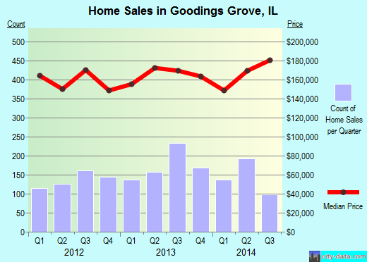 Goodings Grove,IL real estate house value index trend
