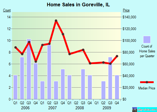 Goreville,IL index of house prices
