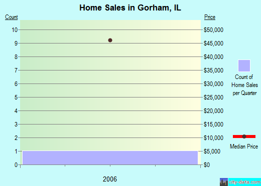 Gorham,IL real estate house value index trend