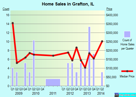 Grafton,IL real estate house value index trend