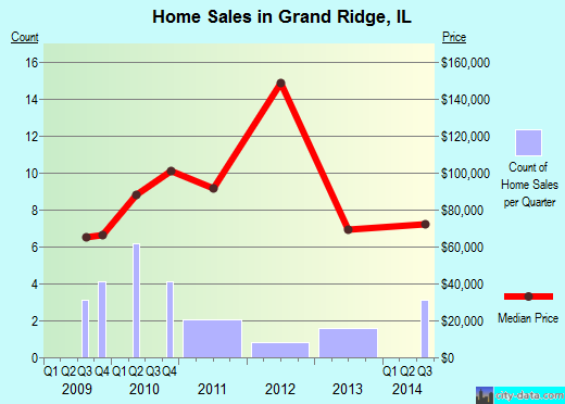 Grand Ridge,IL real estate house value index trend