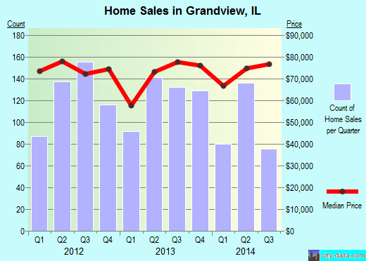 Grandview,IL real estate house value index trend