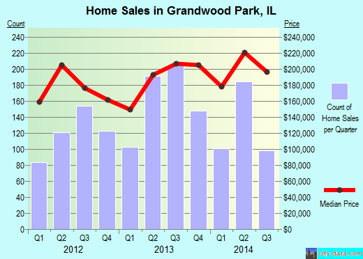 Grandwood Park,IL real estate house value index trend