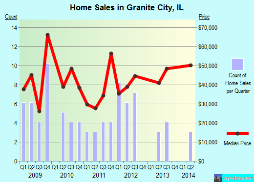 Granite City,IL real estate house value index trend