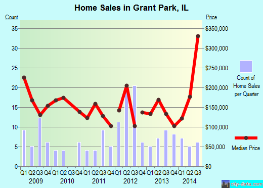 Grant Park, IL index of house prices