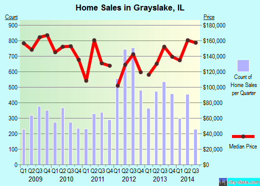 Grayslake, IL index of house prices