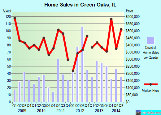 Green Oaks,IL real estate house value index trend