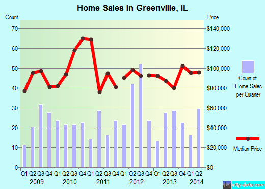 Greenville,IL real estate house value index trend