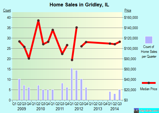 Gridley,IL index of house prices