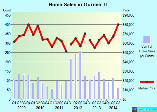 Gurnee, IL index of house prices