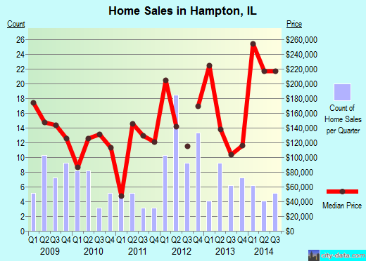 Hampton,IL real estate house value index trend
