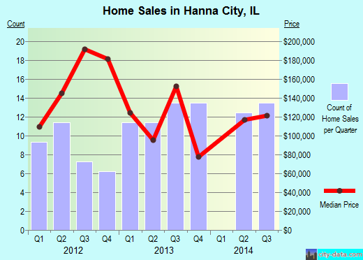 Hanna City,IL real estate house value index trend