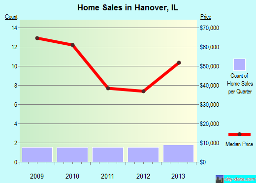 Hanover,IL real estate house value index trend