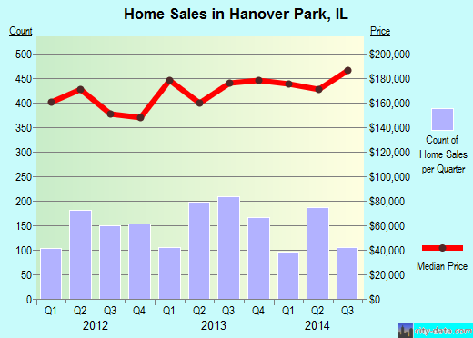 Hanover Park,IL index of house prices