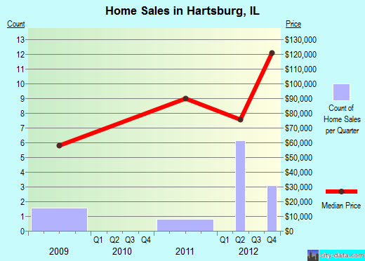 Hartsburg,IL real estate house value index trend