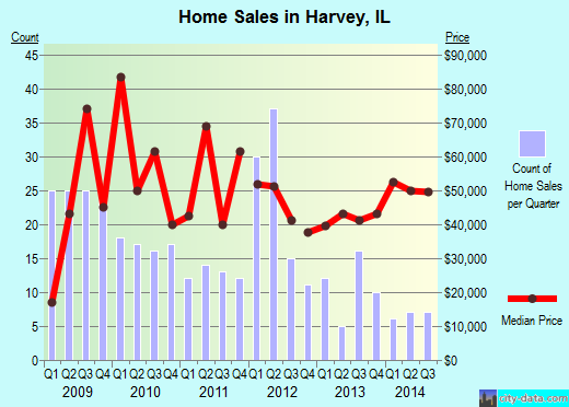 Harvey,IL real estate house value index trend