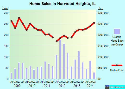 Harwood Heights,IL real estate house value index trend