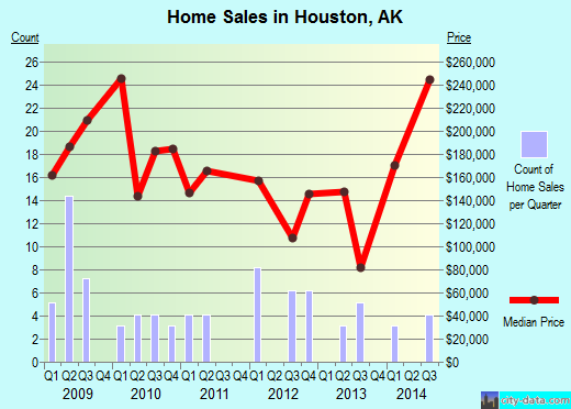 Houston,AK real estate house value index trend